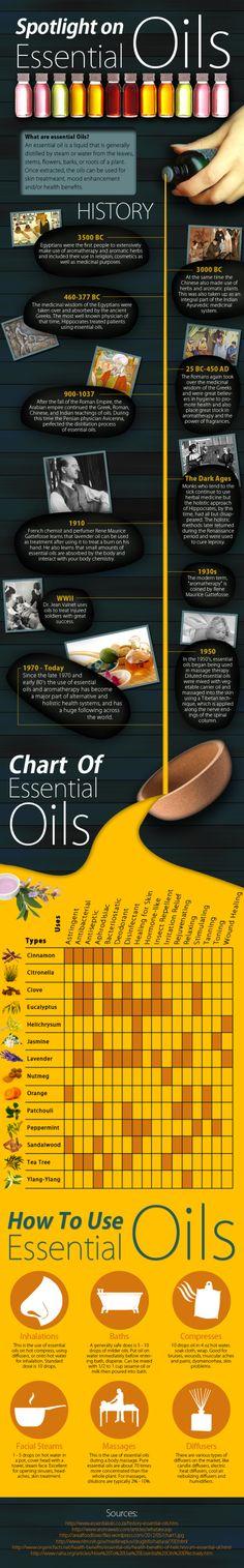 Spotlight on Essential Oils #infographic