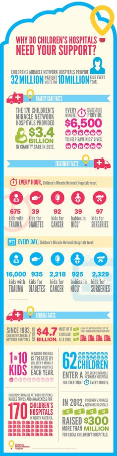 Find out why Children's Miracle Network Hospitals needs your help! Donate at: www.helpmakemiracles.org/participant/julia_hanusa