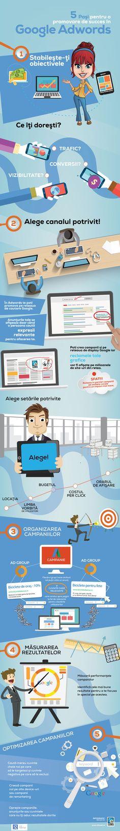 5 pasi pentru o promovare de succes in Google Adwords. Realizat de SilkWeb Ecommerce, Google, Infographic, Map, Marketing, Infographics, Location Map, Maps, E Commerce