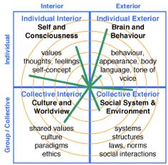 The Integral (AQAL) Model — Mike the Mentor - Psychospiritual Leadership Coaching Leadership Coaching, Leadership Development, Life Coaching, Ken Wilber, Self Concept, Learn English Grammar, Change Management, Educational Websites, Critical Thinking