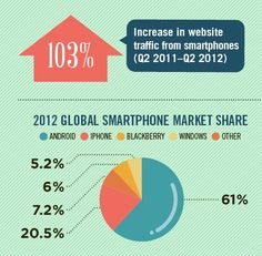 Smartphone usage is up, up, up... as this infographic from Monetate describes. In a global marketplace dominated by Android, mobile traffic to websites has more than doubled in the past year. But the picture of Android's near monopoly changes when filtered through an e-commerce lens.