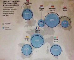 #Made in #Italy, food, the global situation