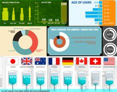 % of healthcare paid by government    http://media.smashingmagazine.com/wp-content/uploads/2011/09/dressed-up-graphs.gif