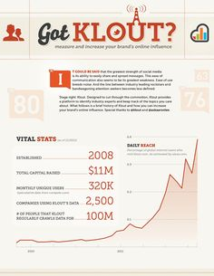 Got Klout? Infographics, Ecommerce, Digital Marketing, Social Media, Learning, Blog, Infographic, Blogging, Social Networks