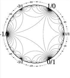 The Poincaré disk model or Poincaré ball model,... - MATHEMATICS & NATURE