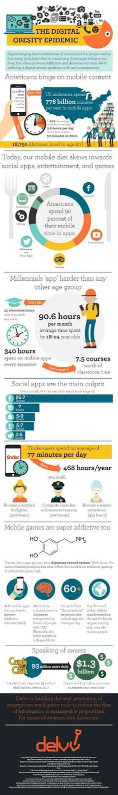 E-Volve Mobile Marketing: Are You Guilty of Mobile App Overindulgence?