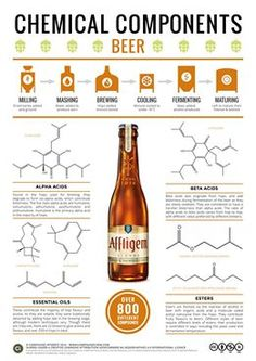 Image Taken from compoundchem.com The chemical compounds that give beer its bitterness, flavour, and aroma. Read more about how these compounds are produced in the brewing process here: http://wp.me/p4aPLT-mE