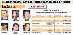 #Politica #Prebendarismo #Nepotismo #QuieroSaber #ImpuestosParaPrebendarismo Casta de los Zacarías Irún, la que más dinero se embolsa - Edicion Impresa - ABC Color