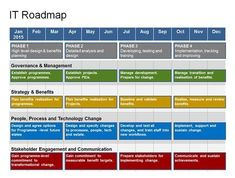 A 1 Year Strategic Plan Your Complete It Roadmap Template In One Point Pack