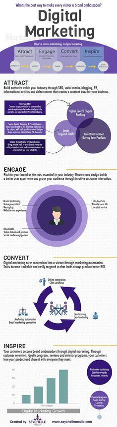 4 Basic Steps to Turn Web Visitors Into Brand Ambassadors (Infographic):...