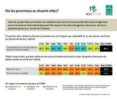 Dans la plupart des provinces, les médecins de soins primaires attendent plus longtemps que la moyenne internationale avant de recevoir les plans de gestion des soins  de leurs patients après leur sortie de l'hôpital.