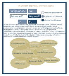 spektrum-histrioniczne-millon-osobowość-histrioniczna-1 spektrum-histrioniczne-millon-osobowość-histrioniczna-1