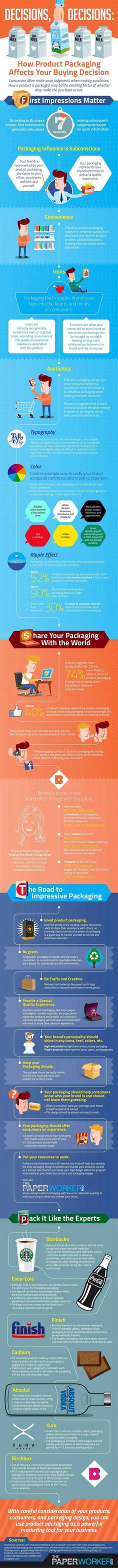 Customer Behavior - How Product Packaging Affects Buying Decisions [Infographic] : MarketingProfs Article