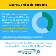 Literacy, Why It Matters Reading Books, Books To Read, Best Practice, Literacy, Self, Graphics, Board, Free, Graphic Design