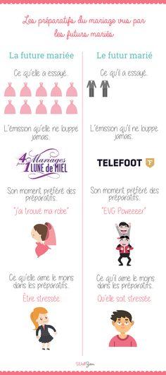 Les préparatifs du mariage vus par les futurs mariés ! #infographie #mariage #wedzem