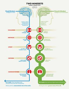 Growth Mindset v. Fixed Mindset