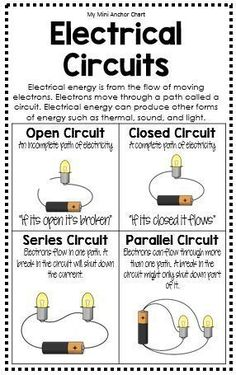 Electrical Circuits Anchor Chart - Use these mini anchor charts to help teach Science TEK 4.6C. This visual will help your students remember the difference between an open circuit, close circuit, series circuit, and parallel circuit.