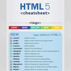 Hypertext Markup Language 5 Cheat sheet – Infographic