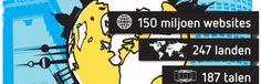 Check: Wereldwijde Social Media Monitoring