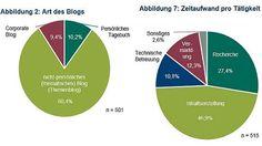 Nur 20 Prozent der Blogger verdienen mehr als 500 Euro im Monat