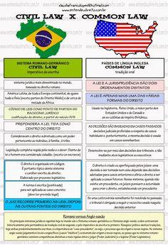 ENTENDEU DIREITO OU QUER QUE DESENHE ???: CIVIL LAW X COMMON LAW