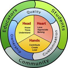 Head, Hearts, Hands Framework, student engagement at all levels http://teachertrainer.com/