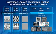 Plenty of room at the bottom? Intel thinks so!   Technology Blog