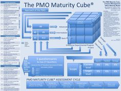 In one of my previous blogs I created the P2MM Quick Reference Card. This blog will focus on the PMO Maturity Cube focussing on the PMO itself.  The PMO Maturity Cube, a Project Management Office M…