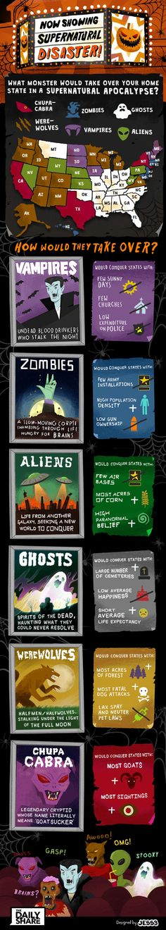 Who – or what – would conquer your home state in a supernatural apocalypse? In this creepy Halloween infographic for Turner, JESS3 researched dozens of state and federal statistics and did some serious number-crunching in order to figure out, once and for all, which monster each zip code would fall to. There's nothing like cold, hard facts to fuel a nightmare.