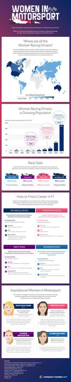 Women In Motorsport #Infographic #Sports #Women