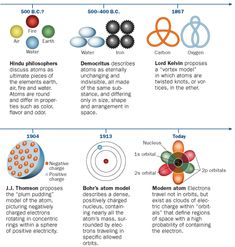 ATOMIC HISTORY   | The idea of an  essential building block of matter is ancient. Greeks came up with the word for atom, but most insights into its true structure and behavior have been  recent.