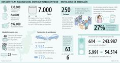 Estadísticas Anuales del Sistema Inteligente de Movilidad de Medellín