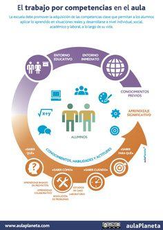 Hola: Una infografía sobre el trabajo por competencias en el aula. Es necesario poner en práctica nuevas formas. A tiempos nuevos, métodos nuevos. #Competencias educativas #Inteligencias múltiples