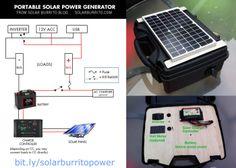 Portable solar generator!!! http://www.tinyhouseliving.com/solar-burrito-generator-150-dollars/