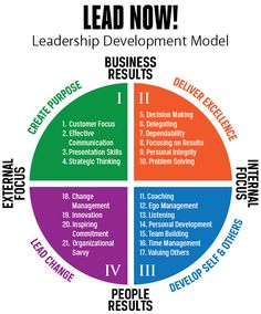# leadership development models