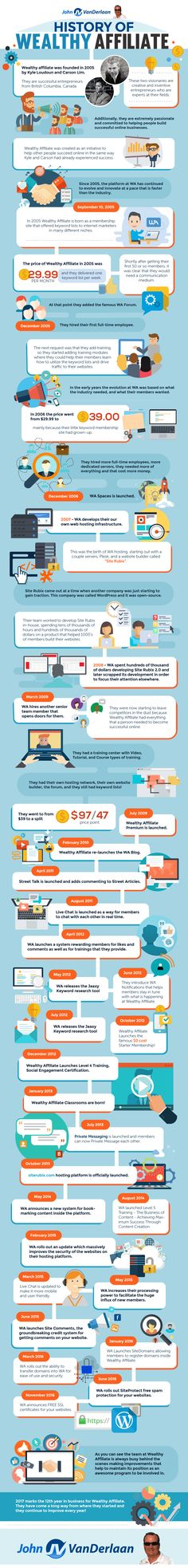 A Visual Depiction of the History of Wealthy Affiliate – Infographic - Infographic Portal Online Marketing Courses, Internet Marketing, Affiliate Marketing, Timeline Infographic, Medical Coding, Good Tutorials, Online Entrepreneur, Online Business, History