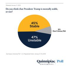 RT @QuinnipiacPoll: Do you think that President Trump is mentally stable or not? GRAPH https://t.co/WxSFnFYYV5 https://t.co/HbD0HNphH8