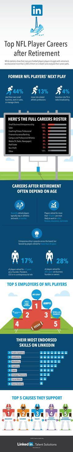 Top NFL Player Careers after Retirement #Infographics — Lightscap3s.com