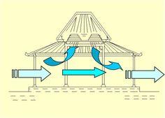 Rumah Joglo Jawa Tengah wind circulation