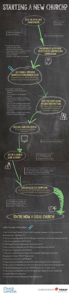 Starting a New Church?: Infographic: We've done the legwork for you.