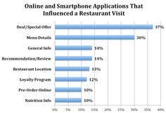 NPD: Online marketing influenced 6% of restaurant visits and 8% of sales in the first quarter (USA)