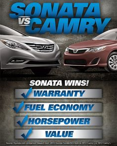 Hyundai Sonata verses Toyota Camry - Sonata Wins!    What do you think??
