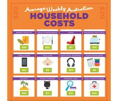 Average weekly household costs #australia