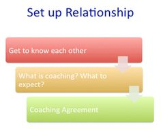 International Coach Academy  Coaching Model: Pulling for a Change  By:  Shen Gullery  Diversity Coach, SINGAPORE