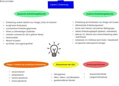 Entwicklung Theory, Psychology