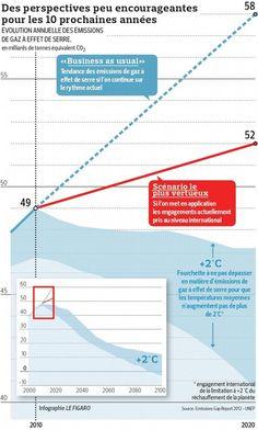 Le Figaro - Environnement : Climat: les signaux d'alerte partout au rouge