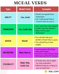 Modal Verbs in English | List, Functions and Examples - 7 E S L