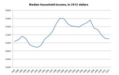 The typical American family makes less than it did in 1989