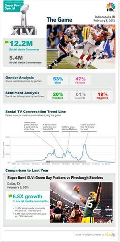 La Super Bowl es el mayor evento Social #infografias #infographic #socialmedia