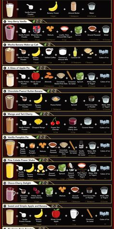 Guide to Different Protein Shakes: Coolguides -You can find Protein shake recipes and more on our website.Guide to Different Protein Shakes: Coolguides - Breakfast Smoothie Recipes, Protein Shake Recipes, Easy Smoothie Recipes, Easy Smoothies, Smoothie Drinks, Breakfast Snacks, High Protein Smoothies, Healthy Protein Shakes, How To Make Smoothies